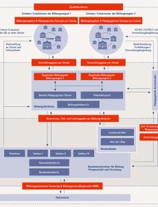 Überblick Steuerungsebenen im Schulsystem und wesentliche Steuerungsinstrumente